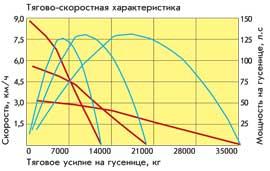 Тягова-скоростная характеристика бульдозера Б10М2
